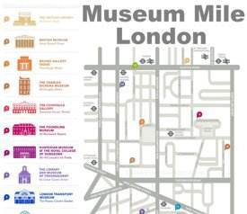 London Museum Mile Map